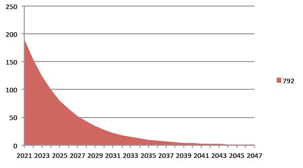Strategie al 2050