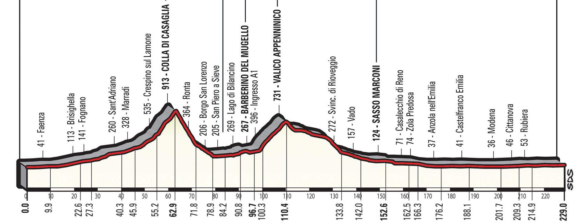 Dal sito del Giro d'Italia