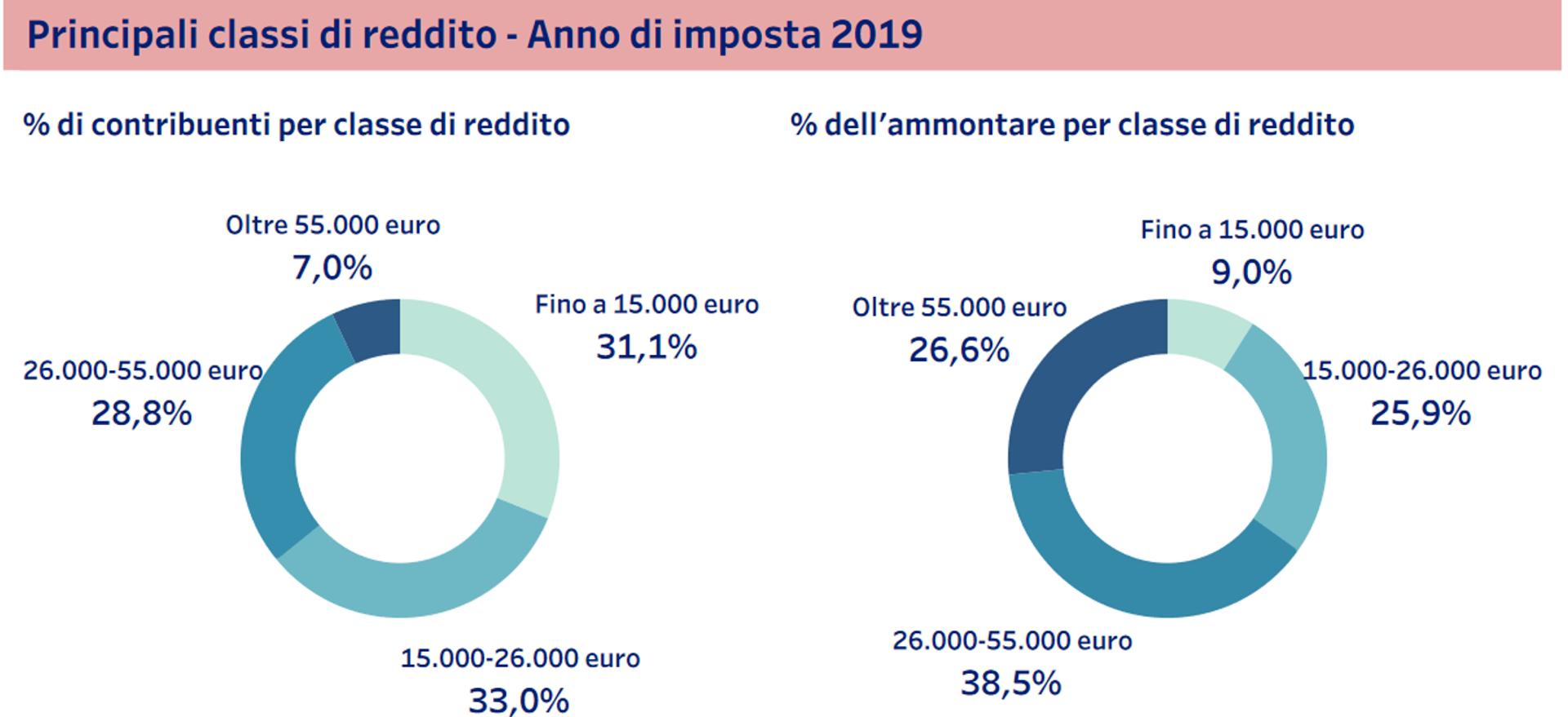 Principali classi di reddito - Immagine dal sito Statistica