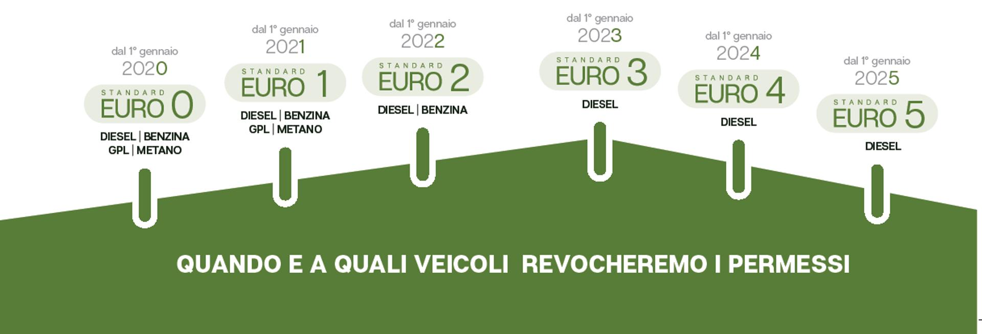 Calendario Progressivo 2020.Portale Bologna La Svolta Verde Comincia Il Primo Gennaio