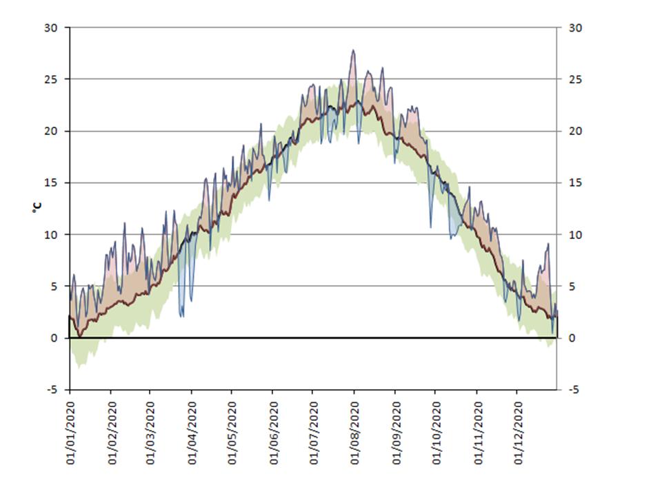 Temperatura media regionale nell'anno 2020