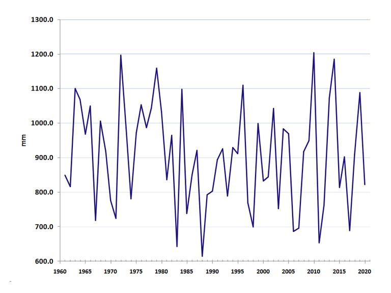 Precipitazioni annuali medie sull'Emilia-Romagna sul periodo 1961-2020