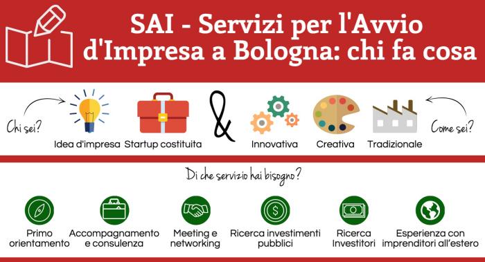 SAI - Servizi per l'Avvio di Impresa a Bologna